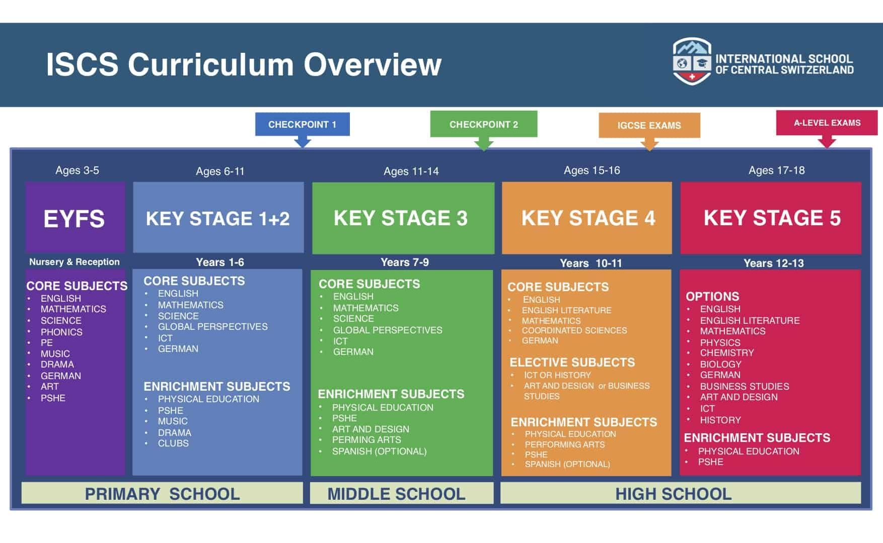 CURRICULUM OVERVIEW 21-22